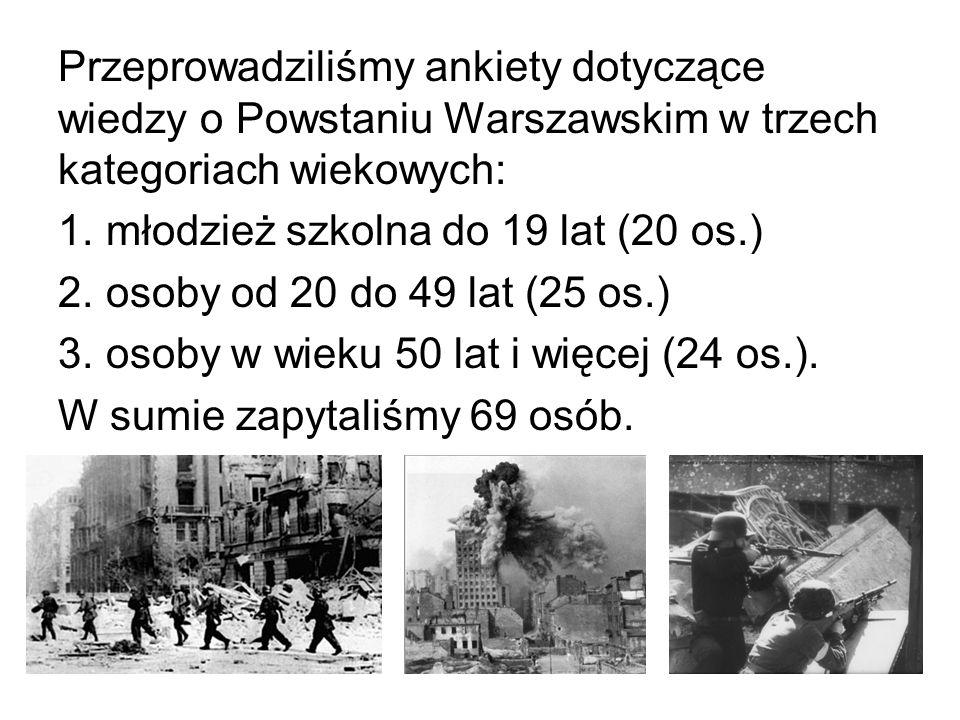 Przeprowadziliśmy ankiety dotyczące wiedzy o Powstaniu Warszawskim w trzech kategoriach wiekowych: