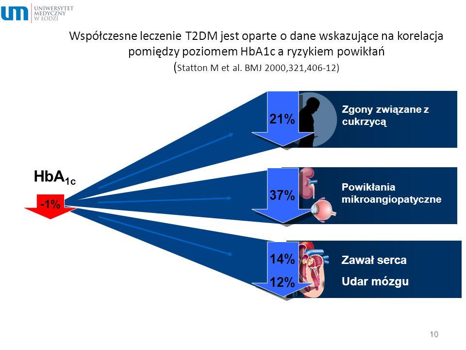 Współczesne leczenie T2DM jest oparte o dane wskazujące na korelacja pomiędzy poziomem HbA1c a ryzykiem powikłań (Statton M et al. BMJ 2000,321,406-12)