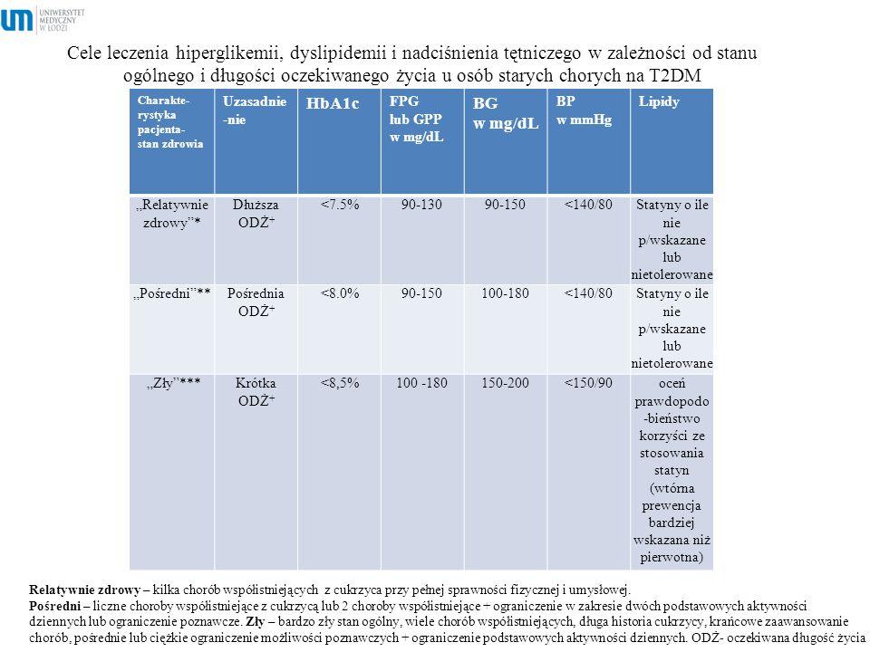 Statyny o ile nie p/wskazane lub nietolerowane