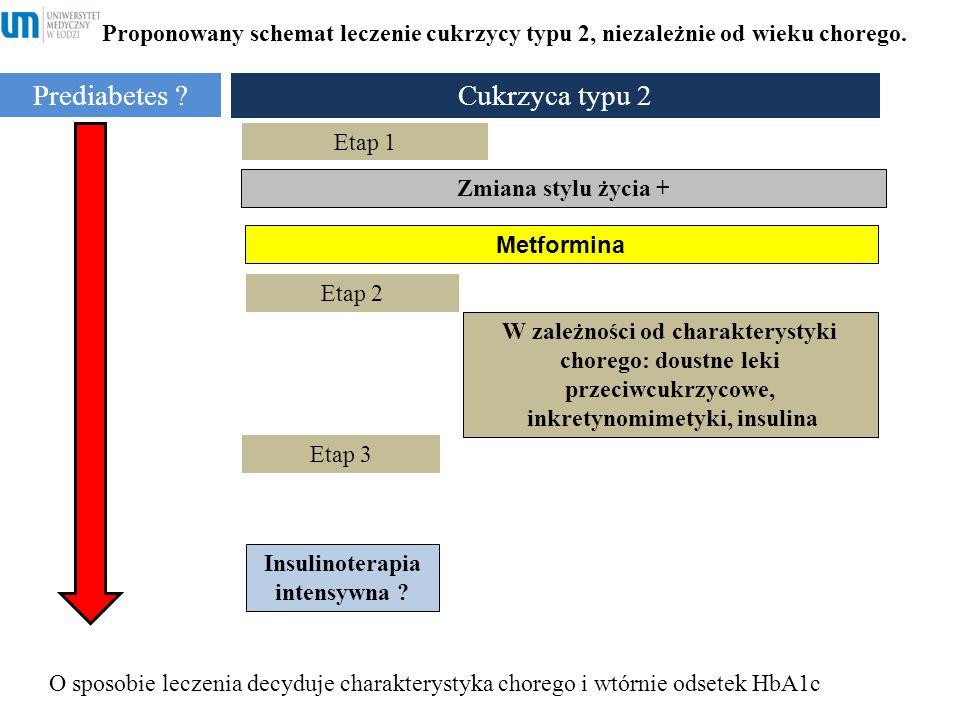 inkretynomimetyki, insulina Insulinoterapia intensywna