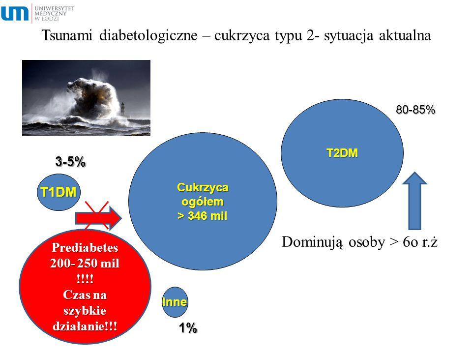 Tsunami diabetologiczne – cukrzyca typu 2- sytuacja aktualna