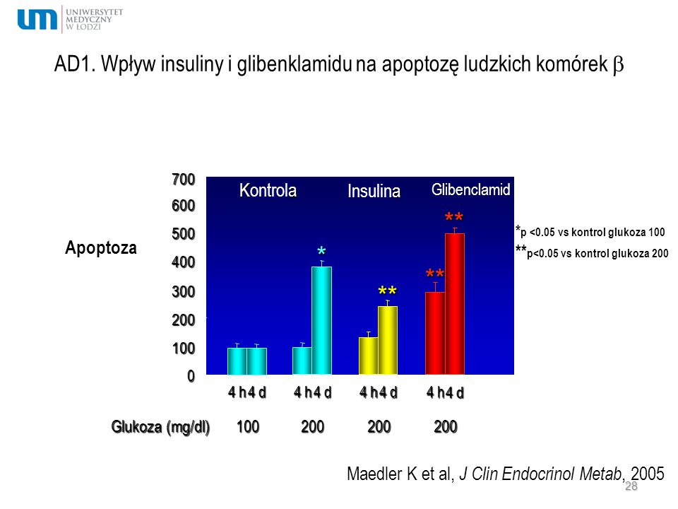 AD1. Wpływ insuliny i glibenklamidu na apoptozę ludzkich komórek 