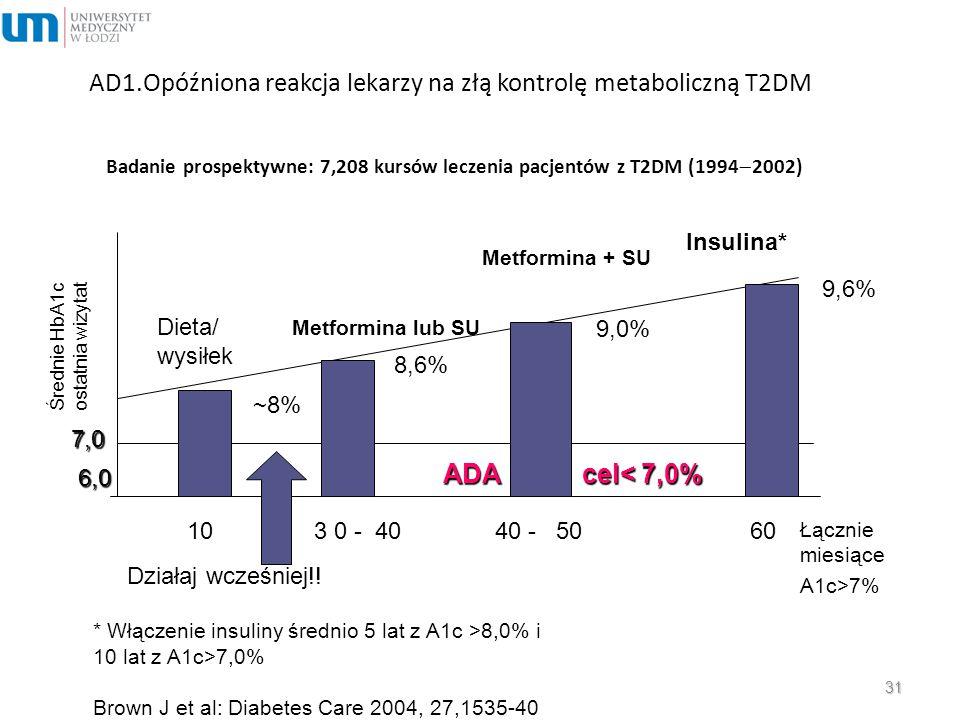 AD1.Opóźniona reakcja lekarzy na złą kontrolę metaboliczną T2DM