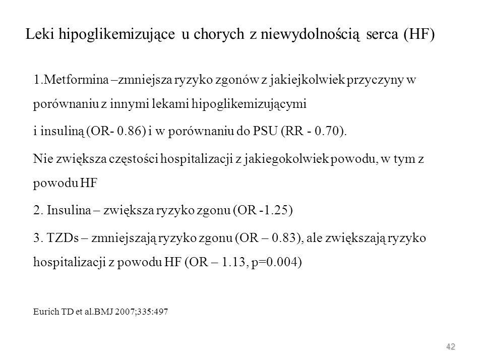 Leki hipoglikemizujące u chorych z niewydolnością serca (HF)