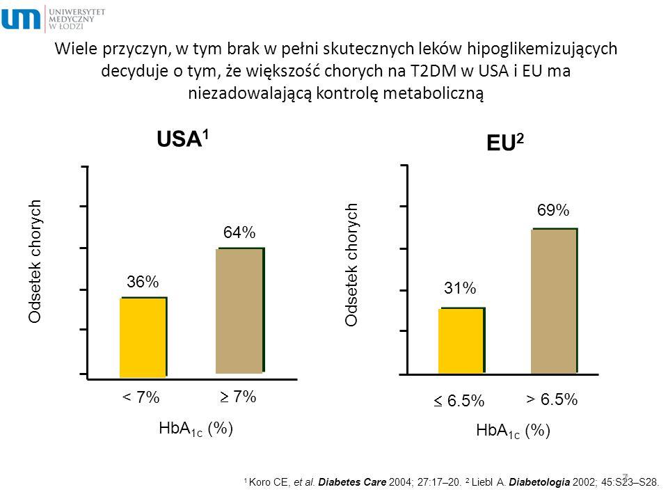 Wiele przyczyn, w tym brak w pełni skutecznych leków hipoglikemizujących decyduje o tym, że większość chorych na T2DM w USA i EU ma niezadowalającą kontrolę metaboliczną