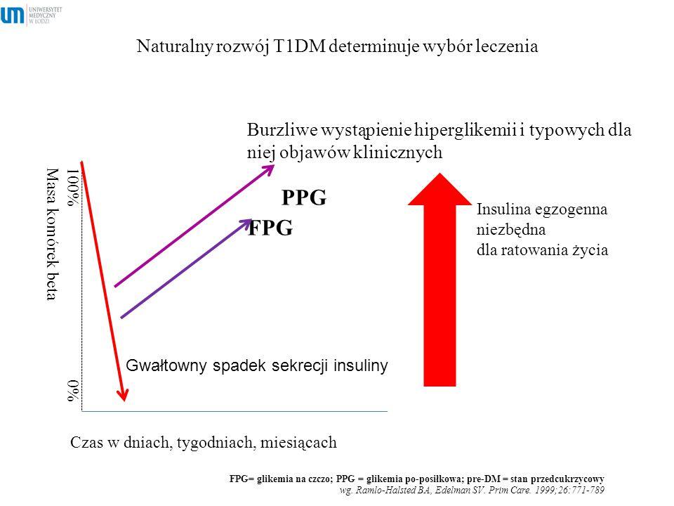 Naturalny rozwój T1DM determinuje wybór leczenia