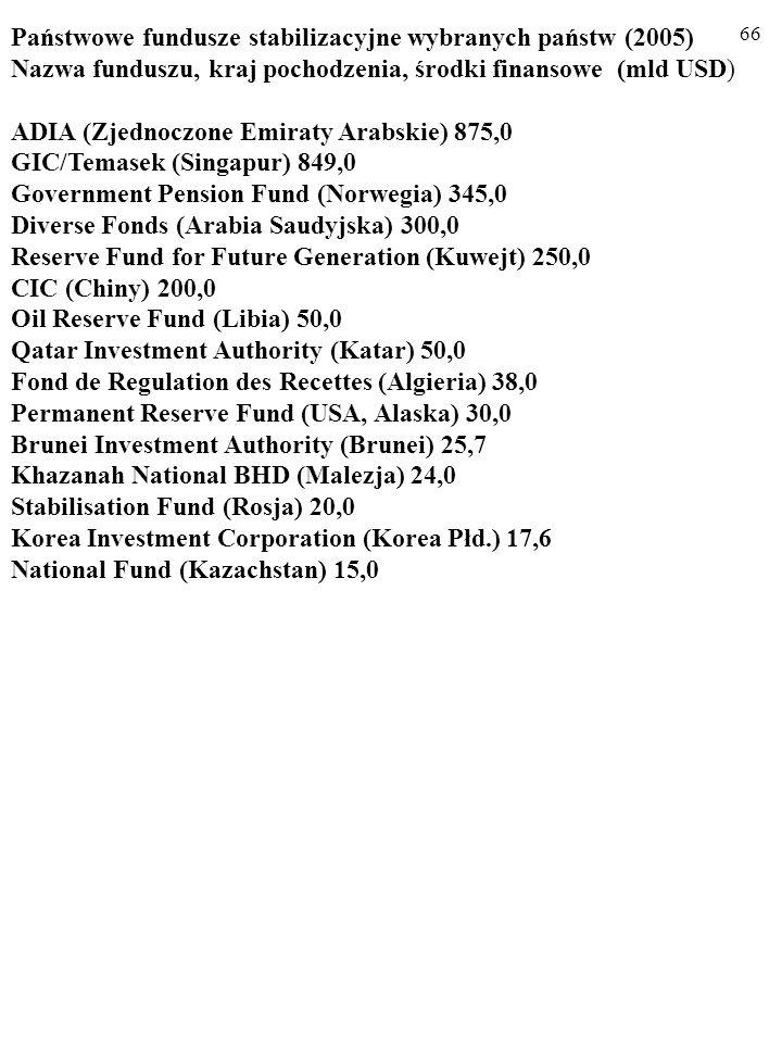 Państwowe fundusze stabilizacyjne wybranych państw (2005)