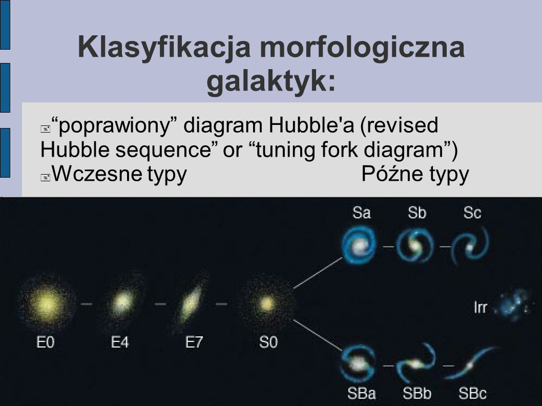 Klasyfikacja morfologiczna galaktyk: