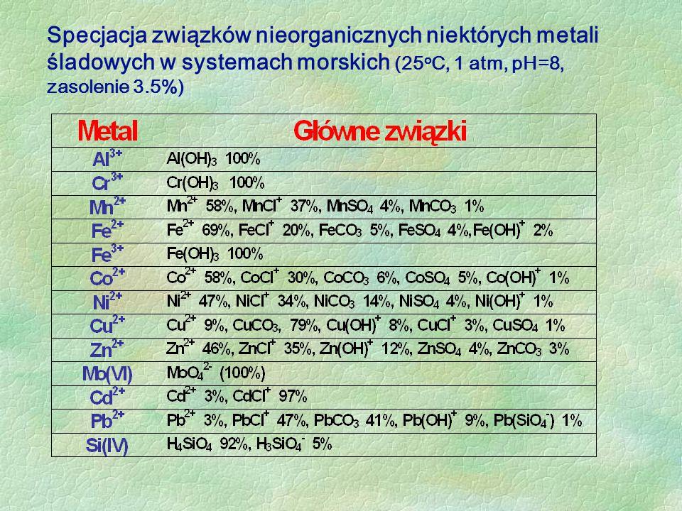 Specjacja związków nieorganicznych niektórych metali śladowych w systemach morskich (25oC, 1 atm, pH=8, zasolenie 3.5%)