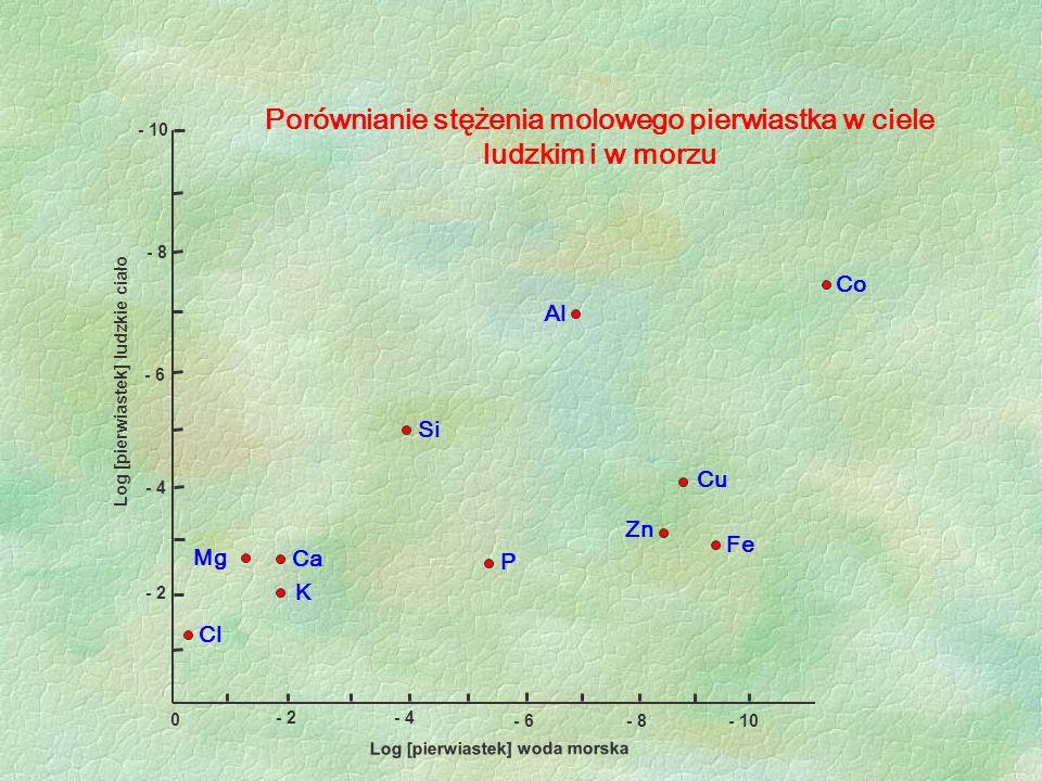 Porównianie stężenia molowego pierwiastka w ciele ludzkim i w morzu