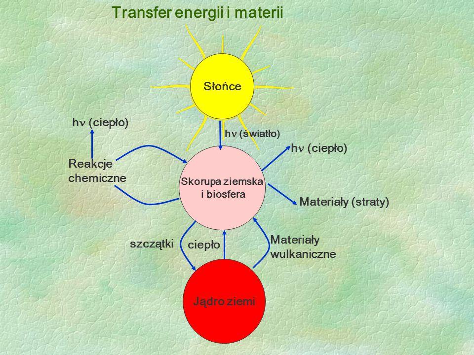 Transfer energii i materii