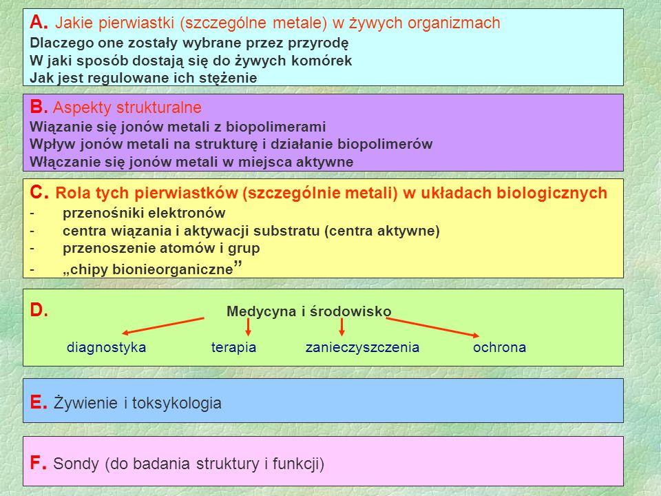 A. Jakie pierwiastki (szczególne metale) w żywych organizmach