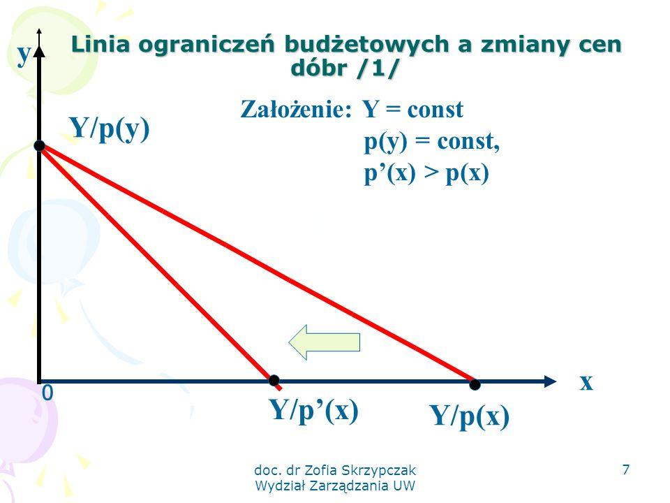 Linia ograniczeń budżetowych a zmiany cen dóbr /1/