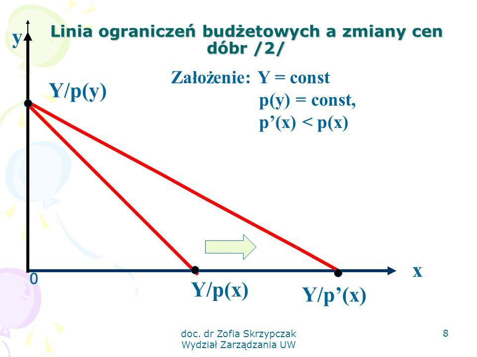 Linia ograniczeń budżetowych a zmiany cen dóbr /2/