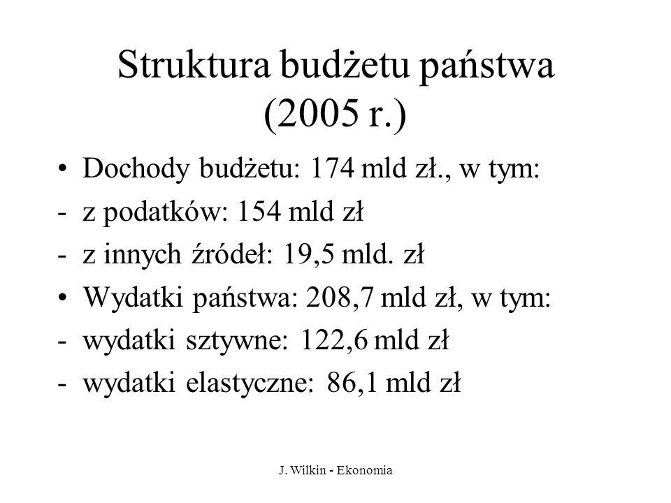 Struktura budżetu państwa (2005 r.)