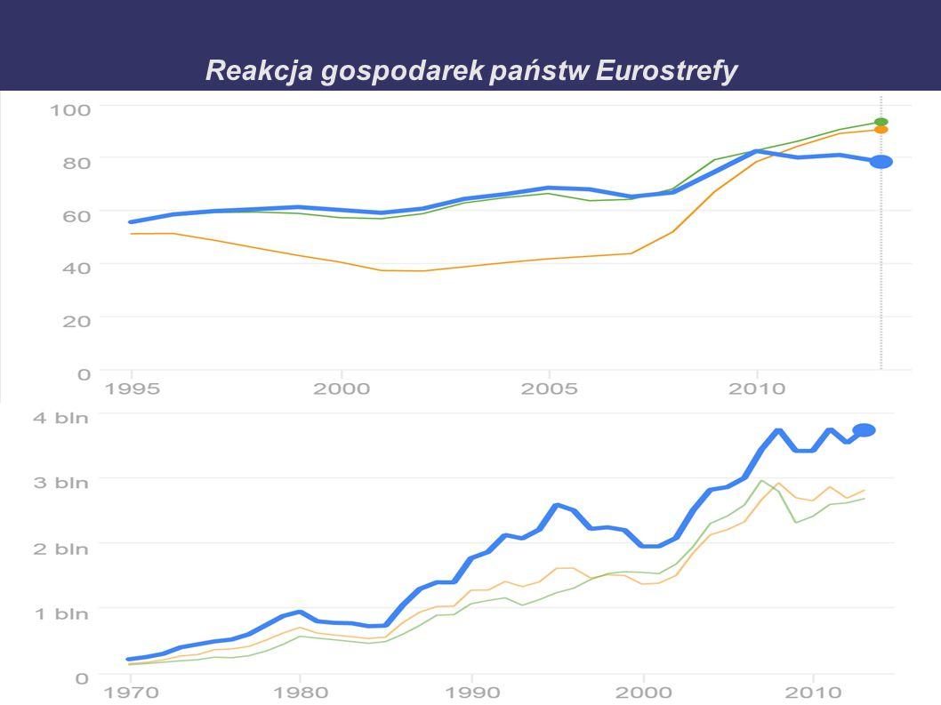 Reakcja gospodarek państw Eurostrefy