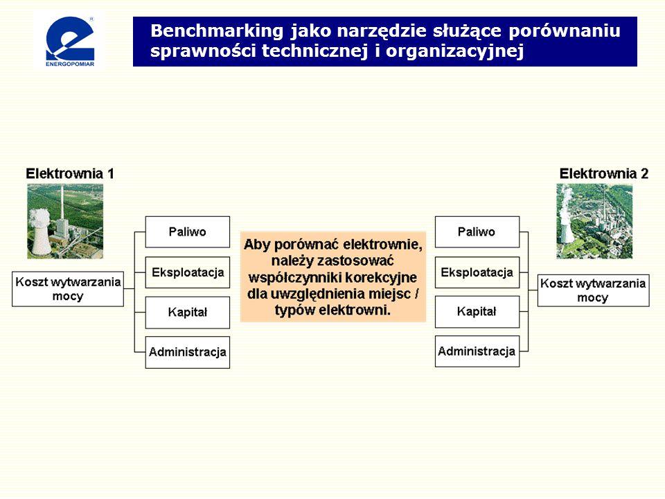 Benchmarking jako narzędzie służące porównaniu sprawności technicznej i organizacyjnej