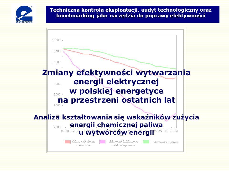 Zmiany efektywności wytwarzania energii elektrycznej
