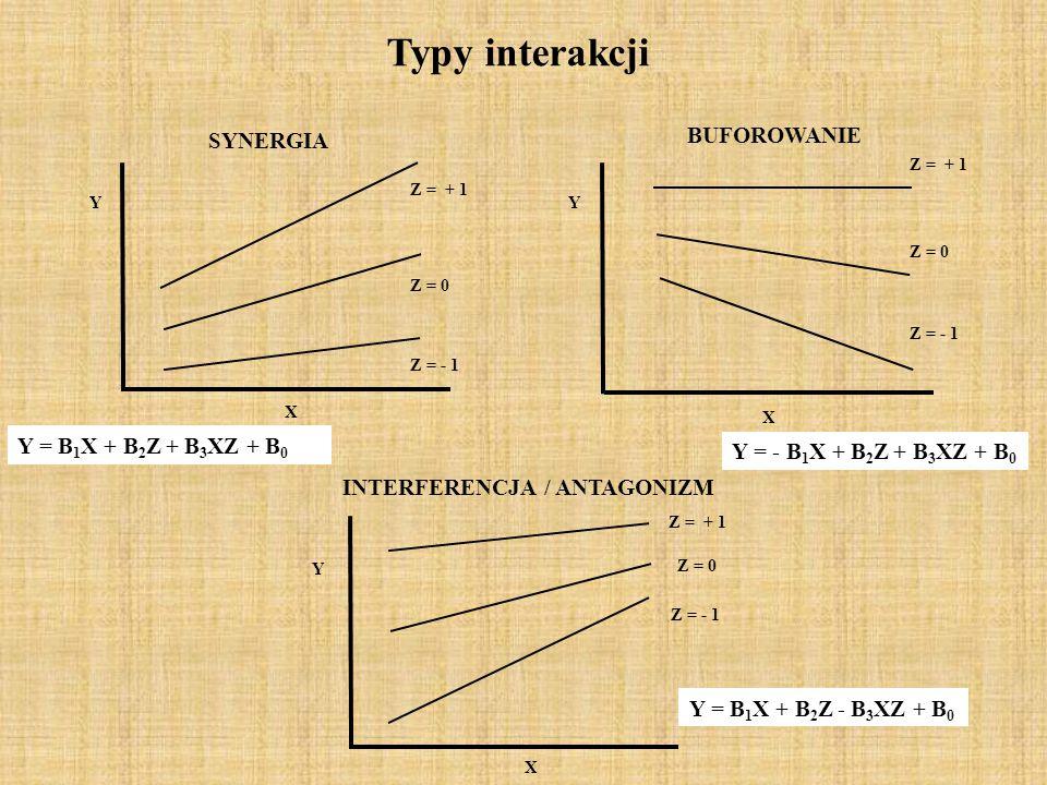 Typy interakcji BUFOROWANIE SYNERGIA Y = B1X + B2Z + B3XZ + B0