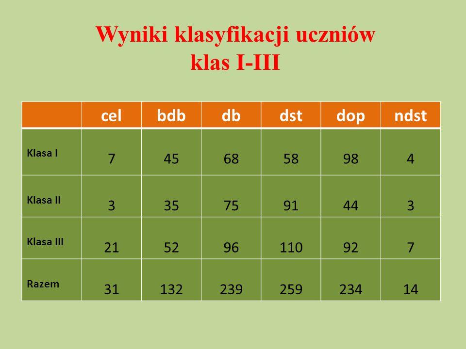 Wyniki klasyfikacji uczniów klas I-III
