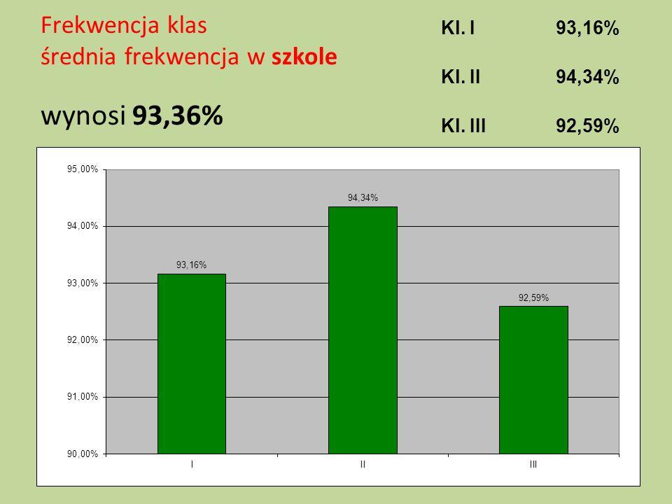 Frekwencja klas średnia frekwencja w szkole wynosi 93,36%