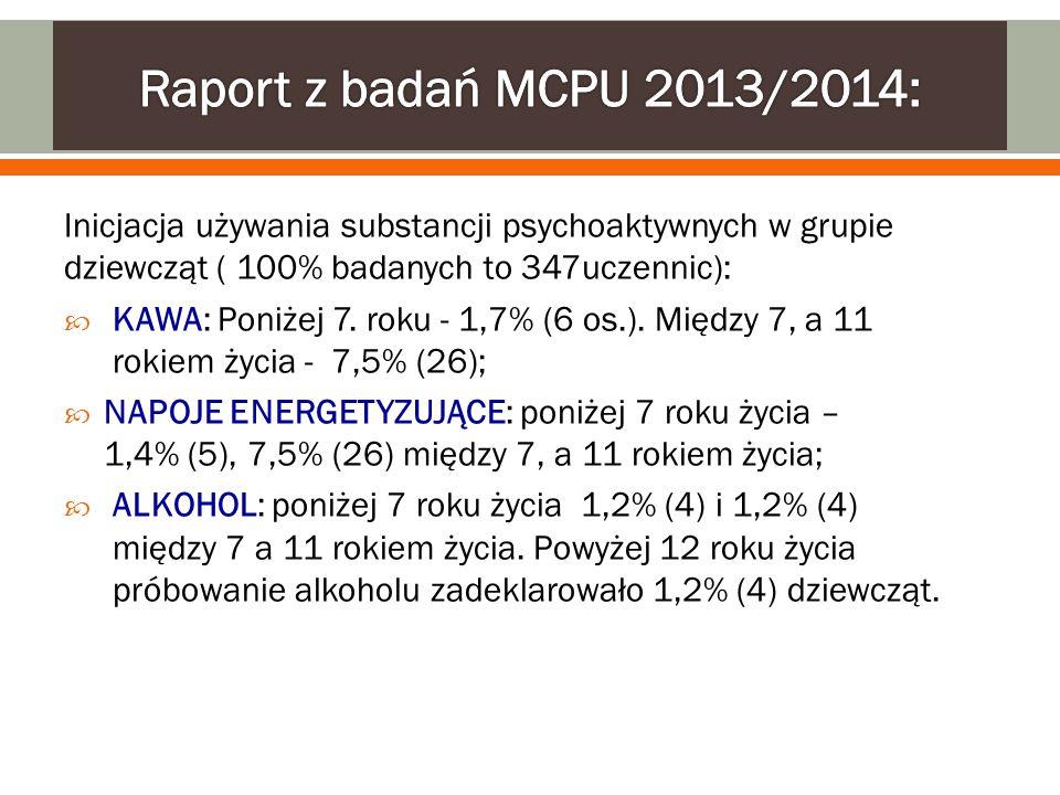 Raport z badań MCPU 2013/2014: Inicjacja używania substancji psychoaktywnych w grupie dziewcząt ( 100% badanych to 347uczennic):