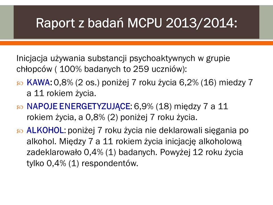 Raport z badań MCPU 2013/2014: Inicjacja używania substancji psychoaktywnych w grupie chłopców ( 100% badanych to 259 uczniów):