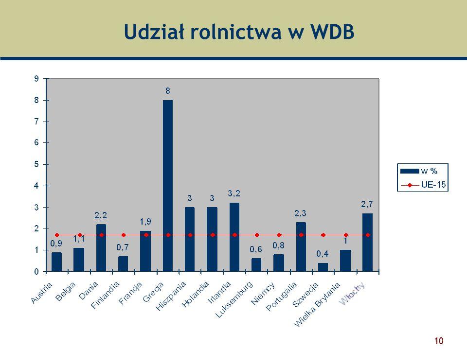 Udział rolnictwa w WDB