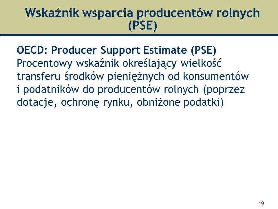 Wskaźnik wsparcia producentów rolnych (PSE)