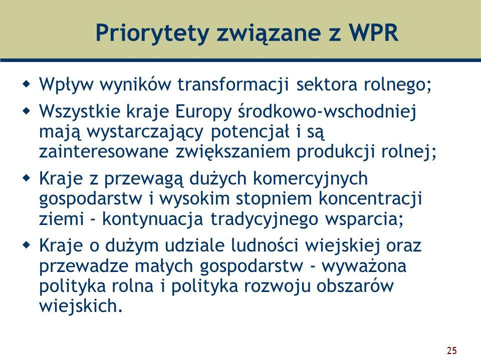 Priorytety związane z WPR