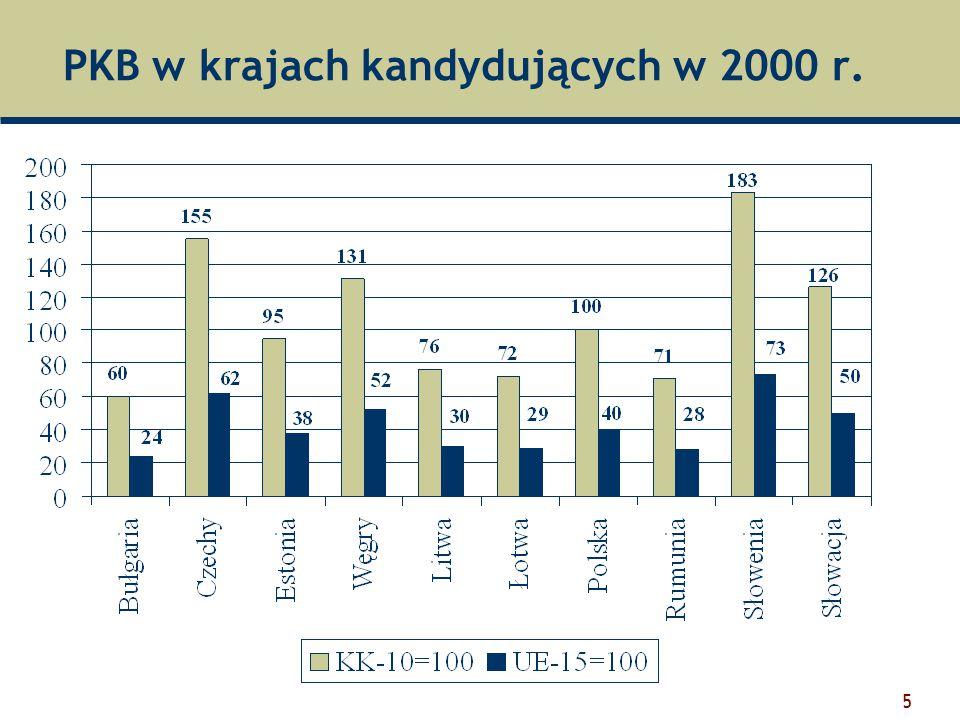 PKB w krajach kandydujących w 2000 r.