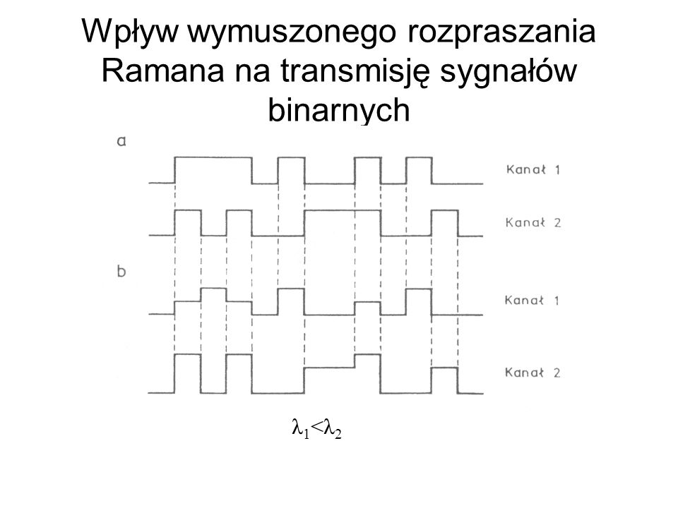 Wpływ wymuszonego rozpraszania Ramana na transmisję sygnałów binarnych