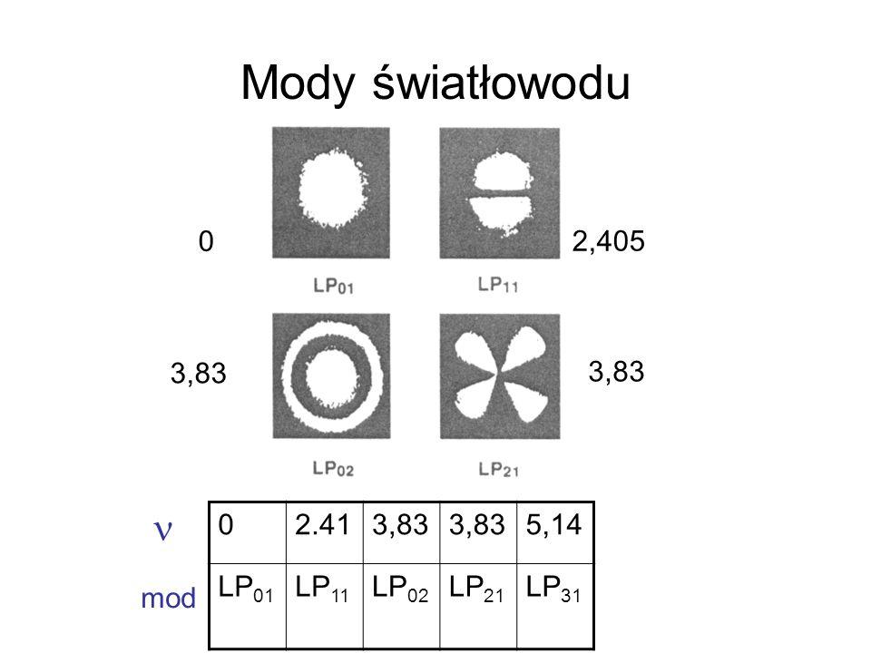 Mody światłowodu  2,405 3,83 2.41 3,83 5,14 LP01 LP11 LP02 LP21 LP31