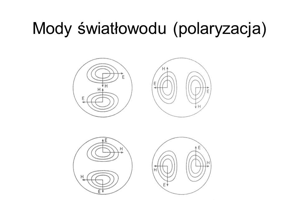 Mody światłowodu (polaryzacja)