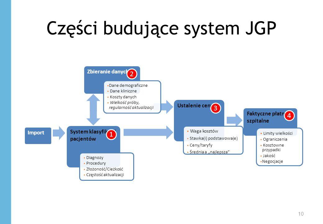 Części budujące system JGP