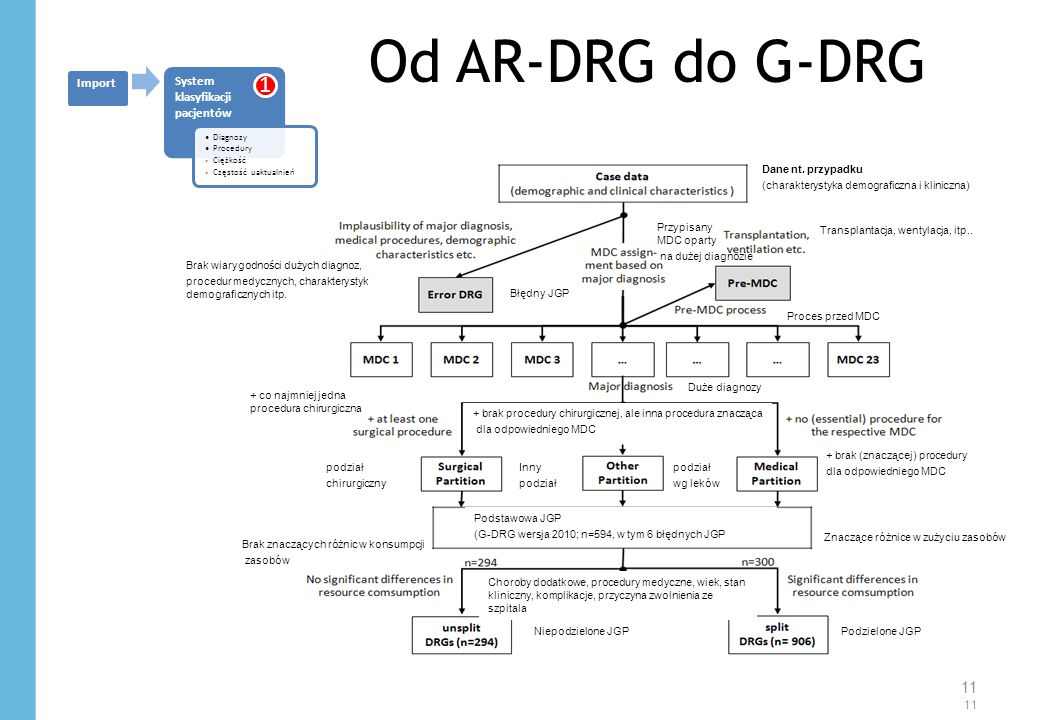 Od AR-DRG do G-DRG System klasyfikacji pacjentów. Diagnozy. Procedury. Ciężkość. Częstość uaktualnień.