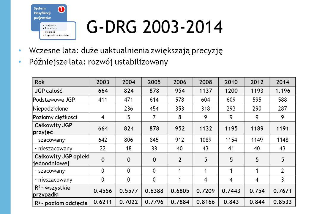 G-DRG 2003-2014 Wczesne lata: duże uaktualnienia zwiększają precyzję