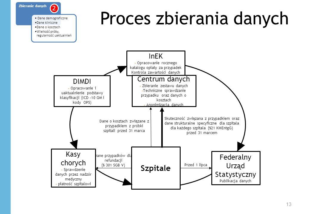 Proces zbierania danych