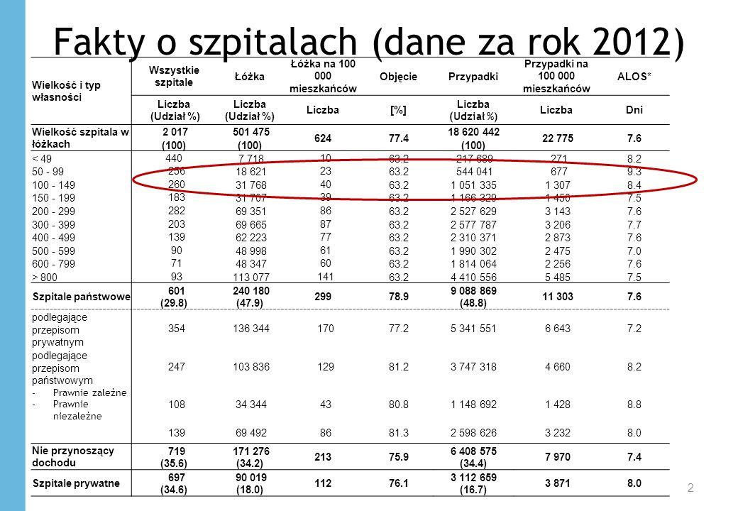 Fakty o szpitalach (dane za rok 2012)
