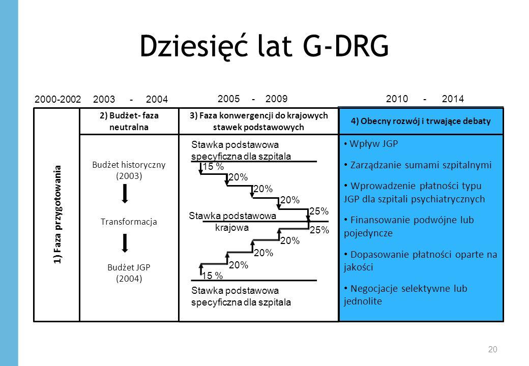 Dziesięć lat G-DRG 1) Faza przygotowania Budżet historyczny (2003)