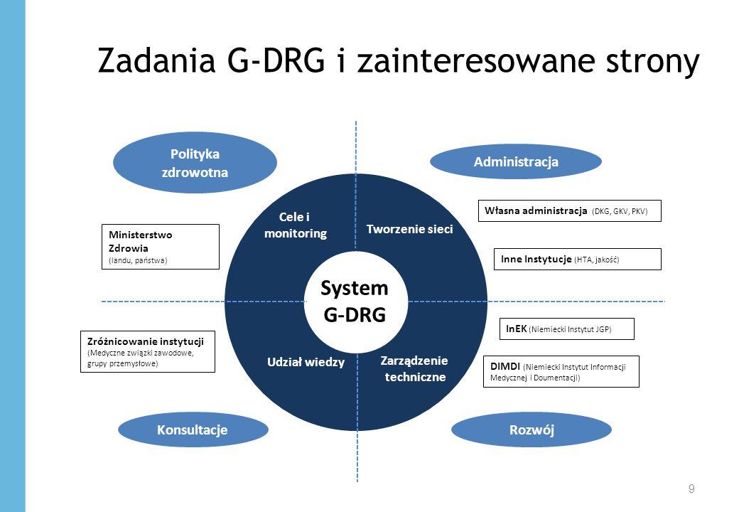 Zadania G-DRG i zainteresowane strony