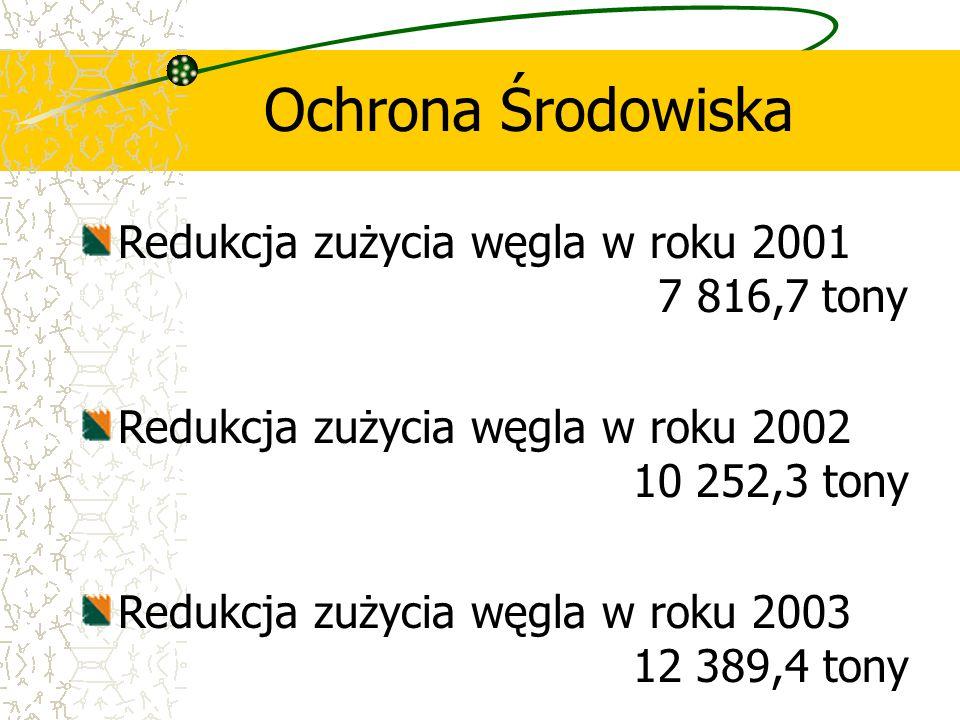 Ochrona Środowiska Redukcja zużycia węgla w roku 2001 7 816,7 tony