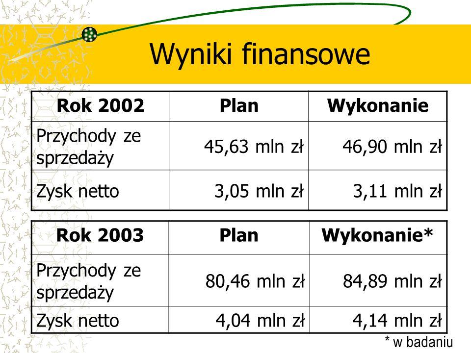 Wyniki finansowe Rok 2002 Plan Wykonanie Przychody ze sprzedaży
