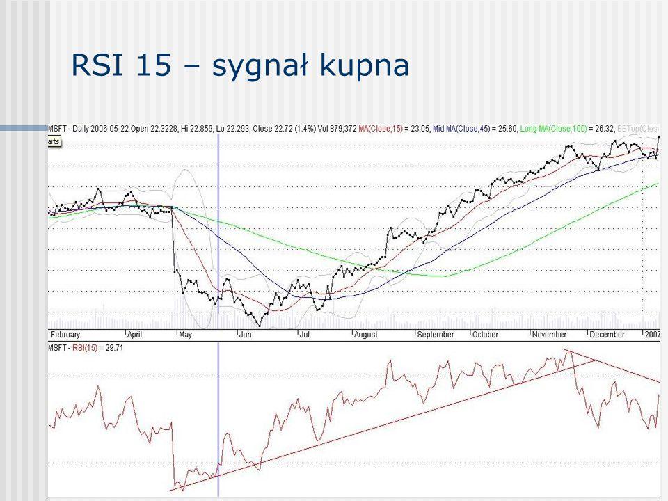 RSI 15 – sygnał kupna