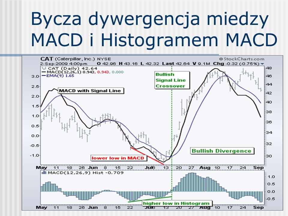 Bycza dywergencja miedzy MACD i Histogramem MACD
