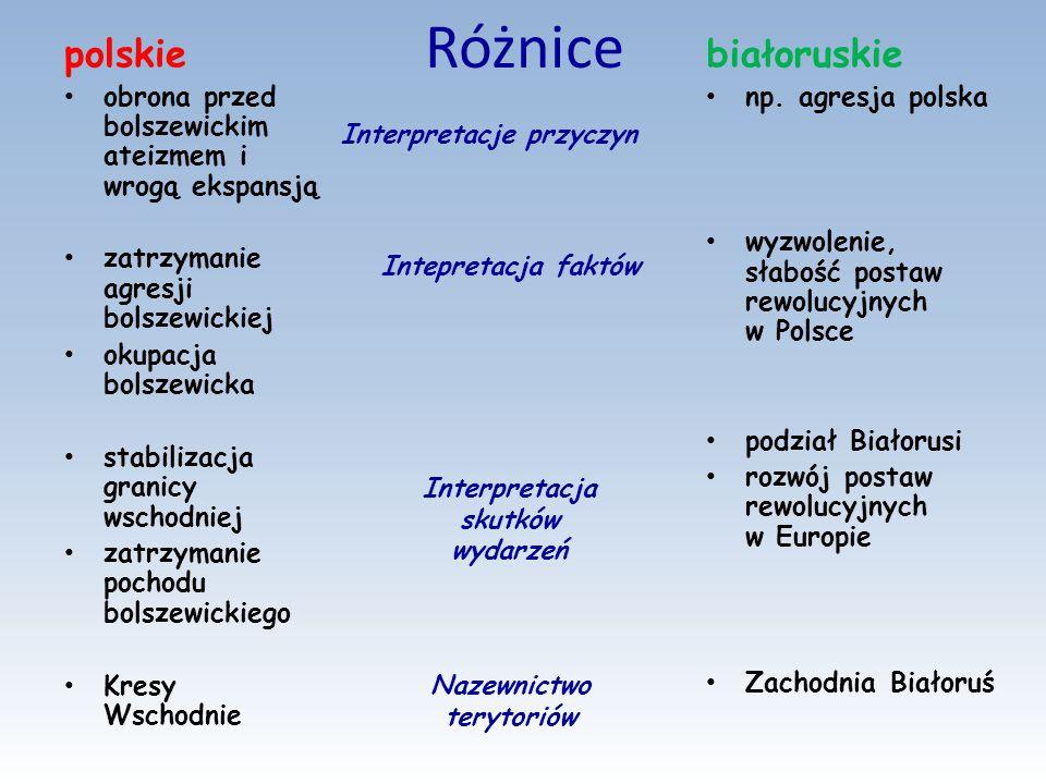 Różnice polskie białoruskie