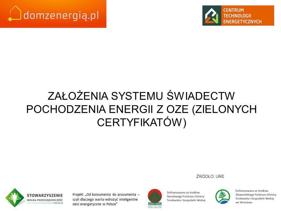ZAŁOŻENIA SYSTEMU ŚWIADECTW POCHODZENIA ENERGII Z OZE (ZIELONYCH CERTYFIKATÓW)