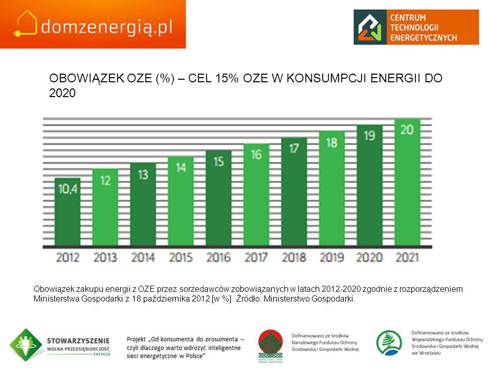 OBOWIĄZEK OZE (%) – CEL 15% OZE W KONSUMPCJI ENERGII DO 2020