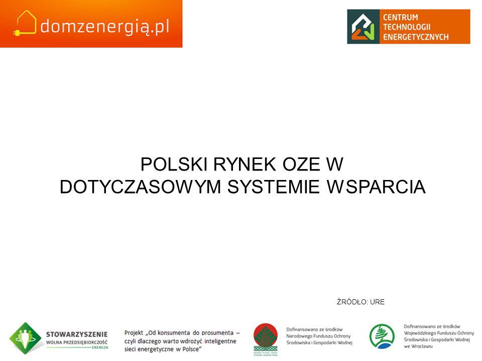 POLSKI RYNEK OZE W DOTYCZASOWYM SYSTEMIE WSPARCIA