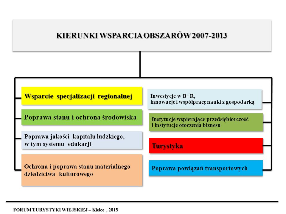 KIERUNKI WSPARCIA OBSZARÓW 2007-2013